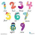 Los números en inglés, aprende los números FÁCIL