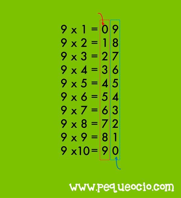 truco sencillo para aprender la tabla del 9
