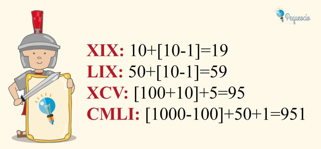 Números romanos cómo se escriben