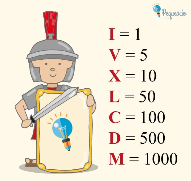 Cuáles son los números romanos