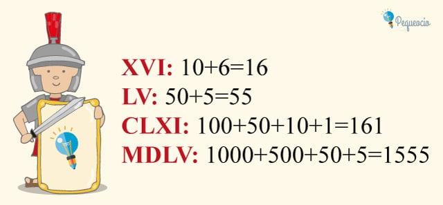Números romanos fáciles