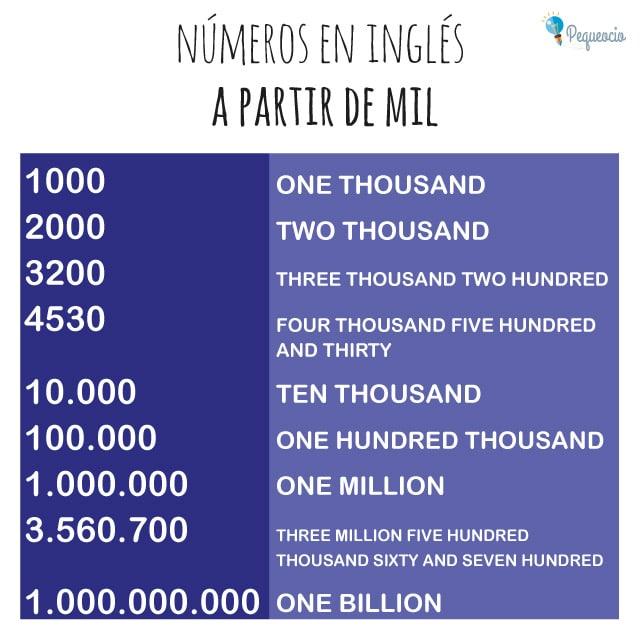 Números inglés