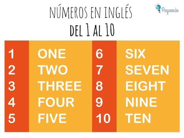Números en inglés del 1 al 10