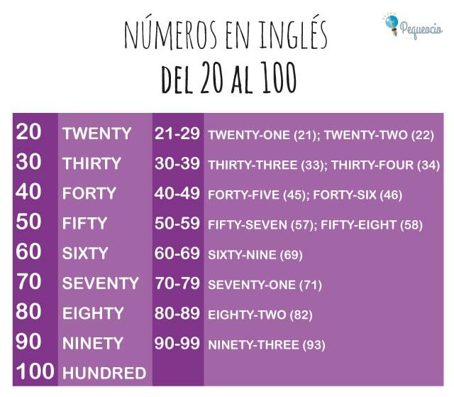 Números en inglés del 1 al 100