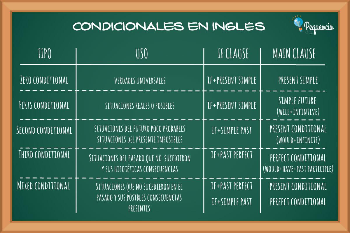 Los Condicionales En Inglés Pequeocio