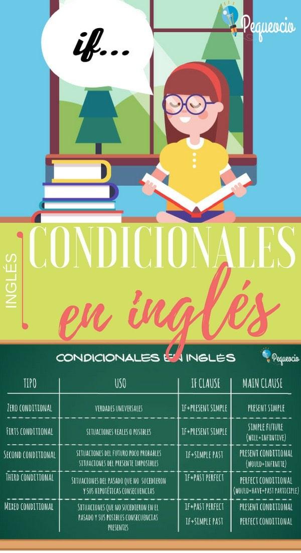 Oraciones condicionales en inglés