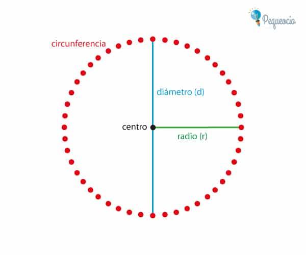área Del Círculo Qué Es Y Cómo Se Calcula Pequeocio