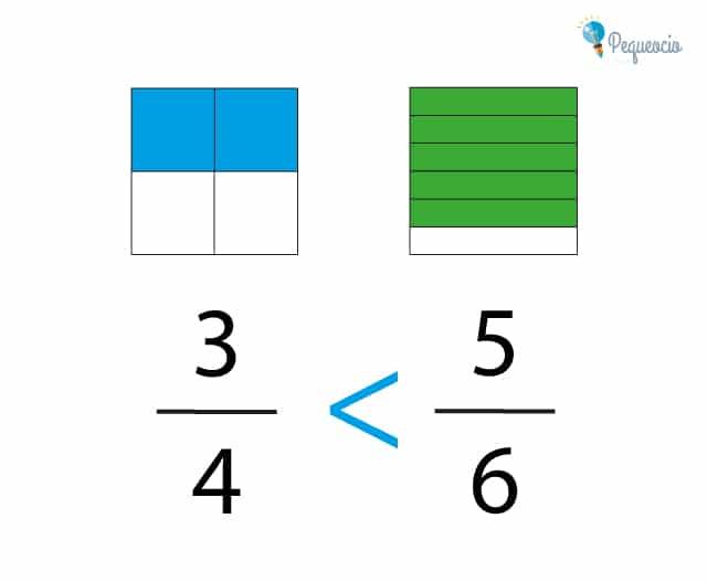 Fracciones primaria