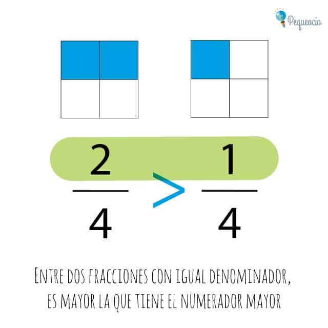Fracciones explicación fácil