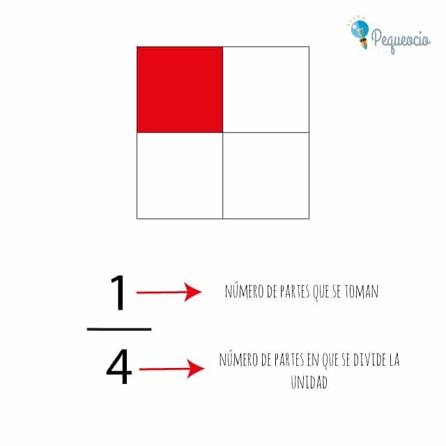 Fracciones fáciles para primaria