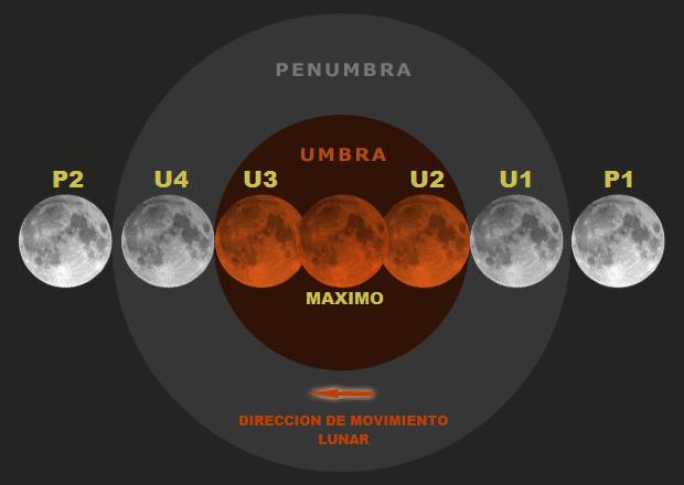 Fases de un eclipse lunar