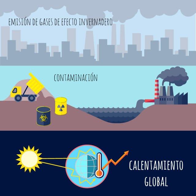 Qué Es El Calentamiento Global Causas Y Consecuencias Pequeocio