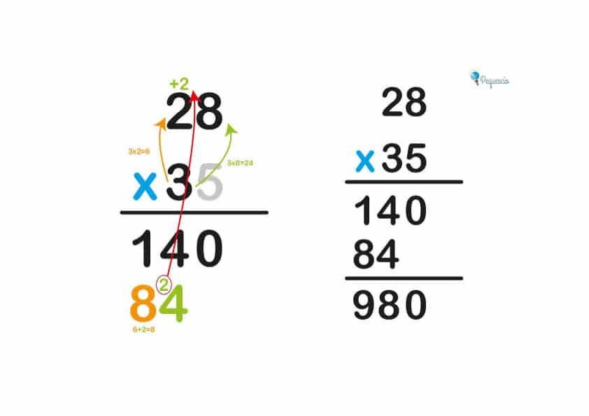 multiplicaciones a dos cifras