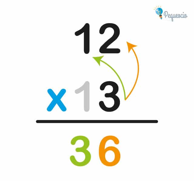 Cómo hacer multiplicaciones
