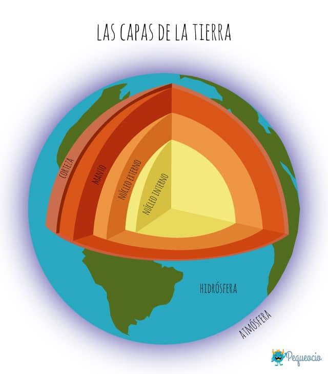 Cuáles Son Las Capas De La Tierra Pequeocio