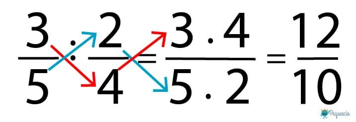 Cómo dividir fracciones