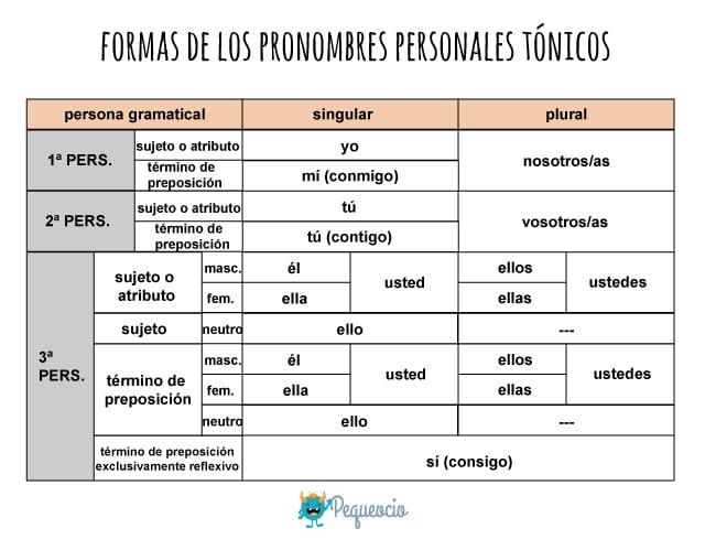 Pronombres tónicos