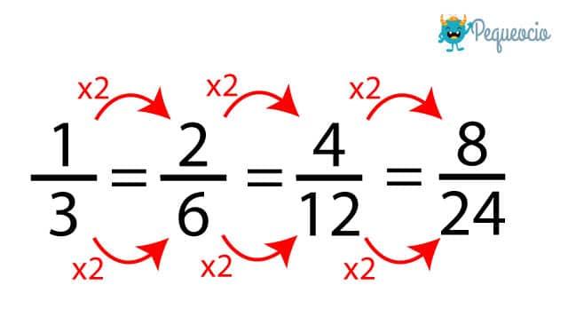Cómo calcular fracciones equivalentes