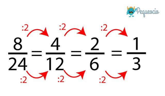 Qué son las fracciones equivalentes