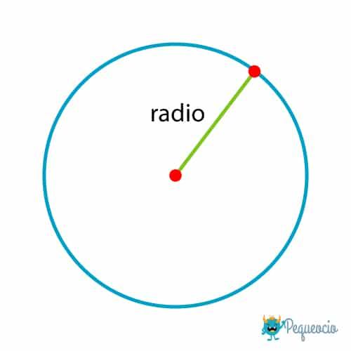 Radio de la circunferencia