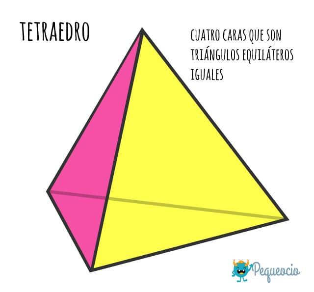 Cuerpos geométricos definición