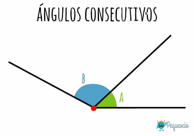 Qué es un ángulo consecutivo