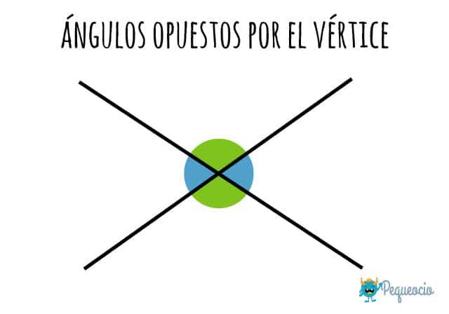 Qué son los ángulos opuestos por el vértice