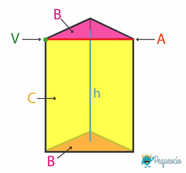 Partes de un prisma