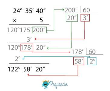 multiplicar números sexagesimales