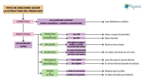 Tipos de oraciones según la estructura del predicado